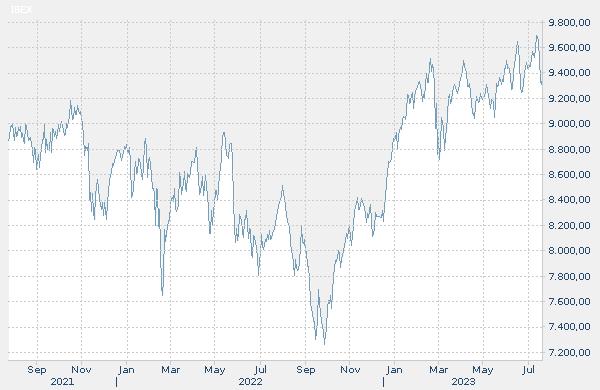 Gráfico de la evolución histórica del índice: IBEX 35