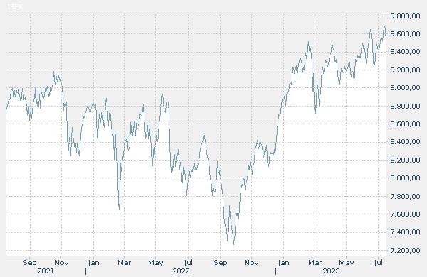 Indizearen bilakaera historikoaren grafikoa: IBEX 35