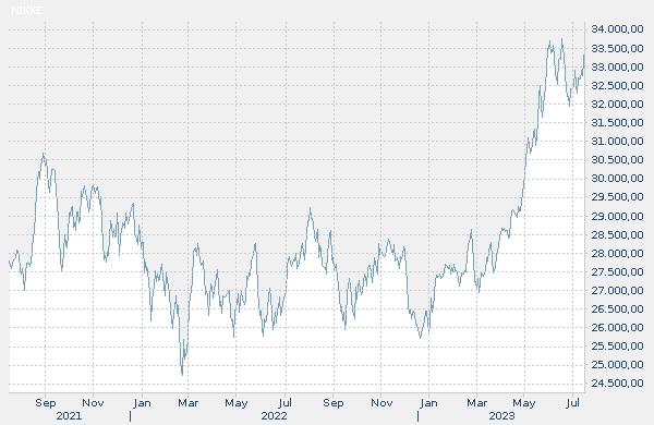 Gráfico de la evolución histórica del índice: NIKKEI 225