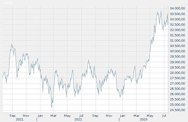 Indizearen bilakaera historikoaren grafikoa: NIKKEI 225